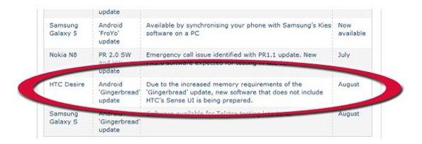 HTC Desire: niente Sense nell'aggiornamento a Gingerbread?